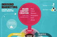 Brand Content Creation