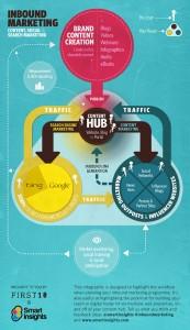 Content Marketing Blueprint Infographic